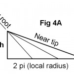 Fig. 4A